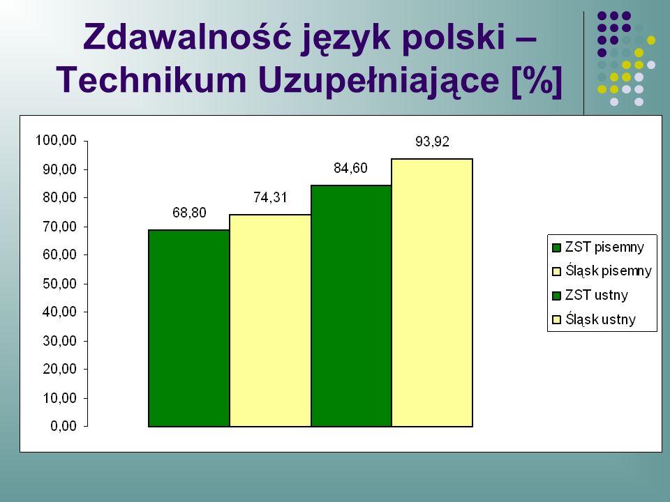 Zdawalność język polski –Technikum Uzupełniające [%]